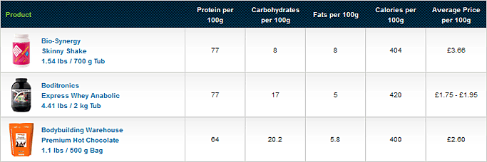 How does your whey protein compare?